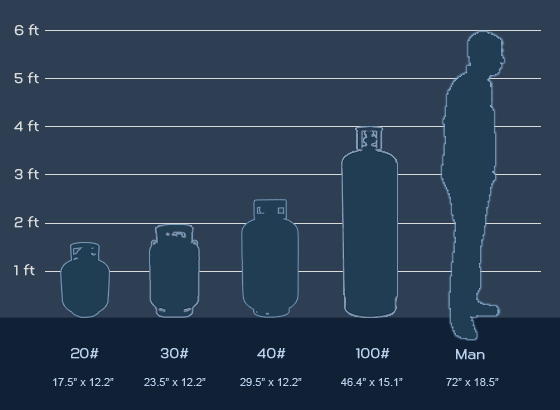 Below Is A Chart Showing You The Relative Size Of Tanks In Comparison To 6 Foot Tall Man
